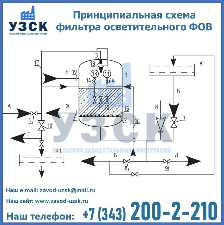 Принципиальная схема фильтра осветительного ФОВ